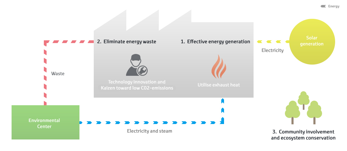 förnybar energi sverige